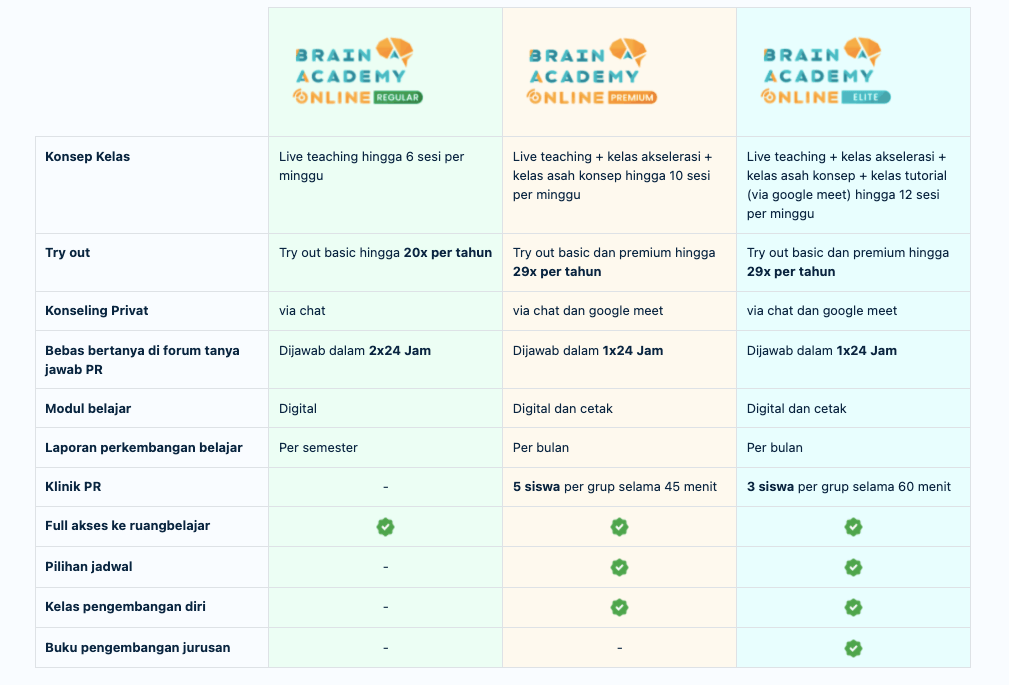 review brain academy online, bimbel online untuk kelas 12 sma, bimbel online untuk sma, bimbel online untuk kelas 9 smp, bimbel online terbaik di indonesia